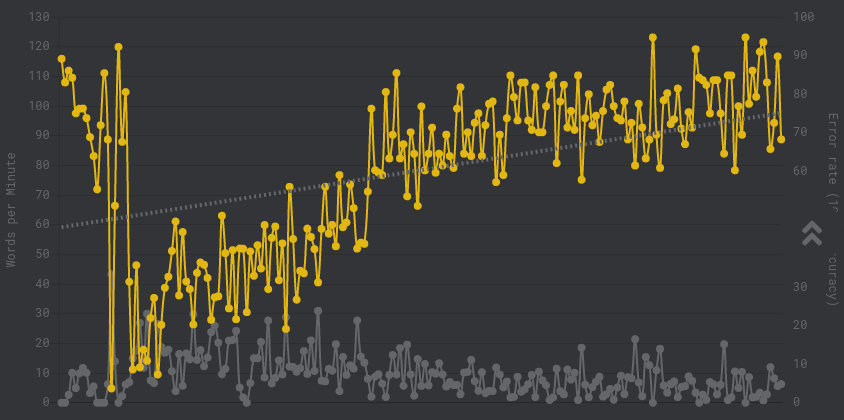 WPM graph, showing a reset followed by a steady climb